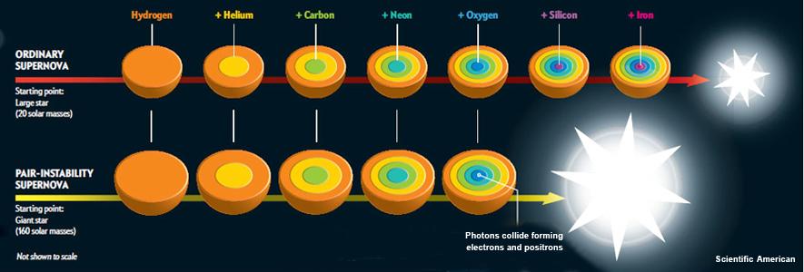 Supernovas and Super Supernovas