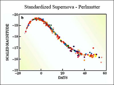 Type IA Supernova Light Curve - Pics about space